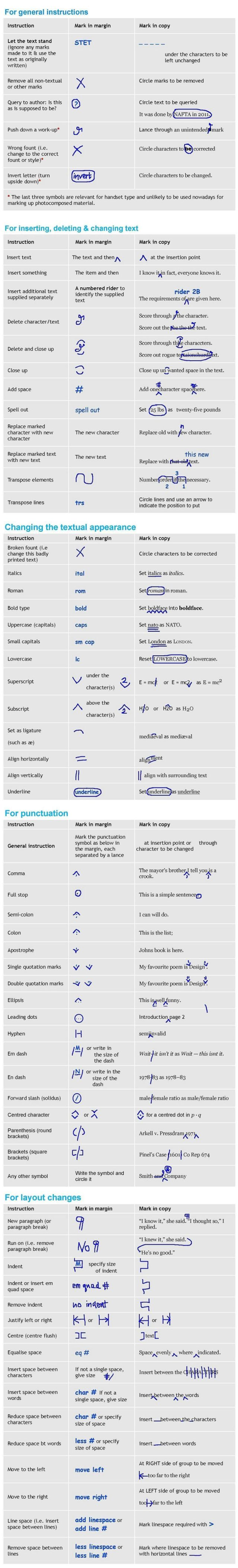Proofing symbols