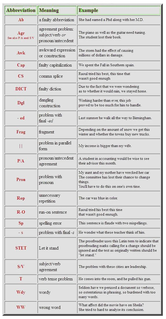 american proofreading abbreviations jpg membros do corpo superioressay