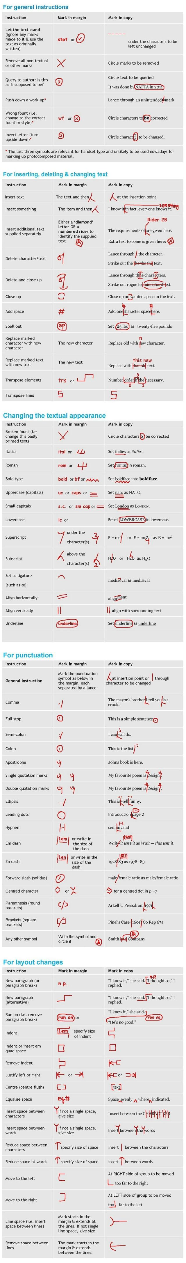 Proofreading marks and symbols