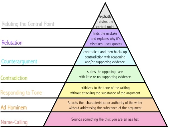 How to disagree: A hierarchy